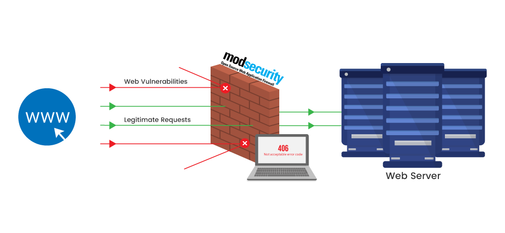 How ModSecurity protects Wordpress websites - Sysally